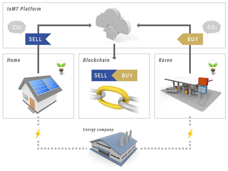 Electric Power Eco Point System